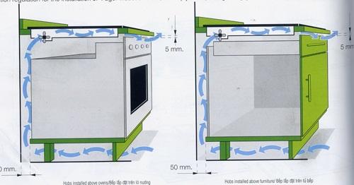 Không hian dưới khoang đáy bếp ga âm phải được lưu thông liên tục