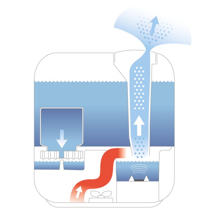 Tác dụng của máy lọc không khí